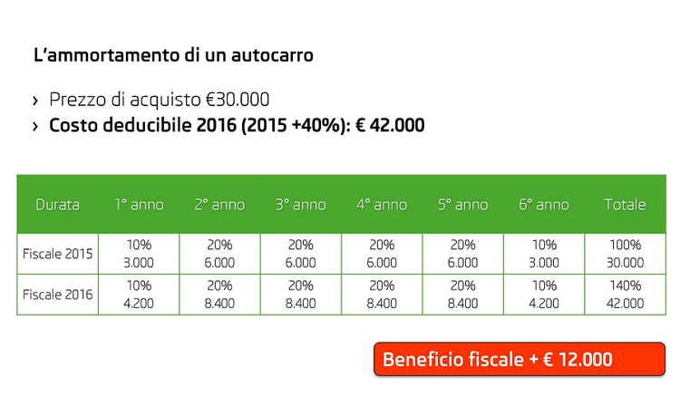 Beneficio fiscale autocarro