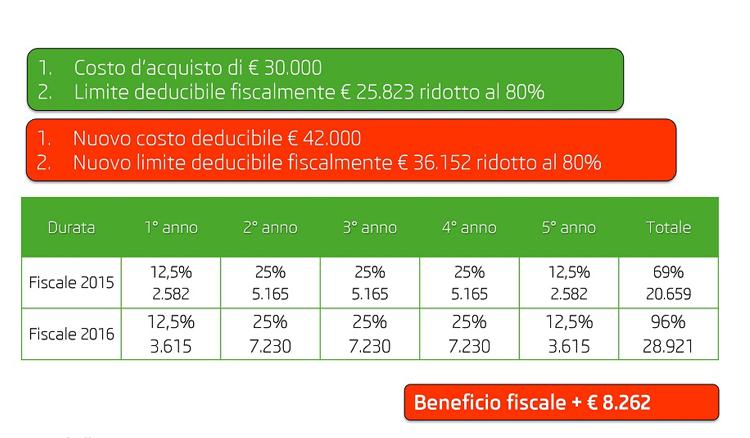 Beneficio fiscale per agenti rappresentanti